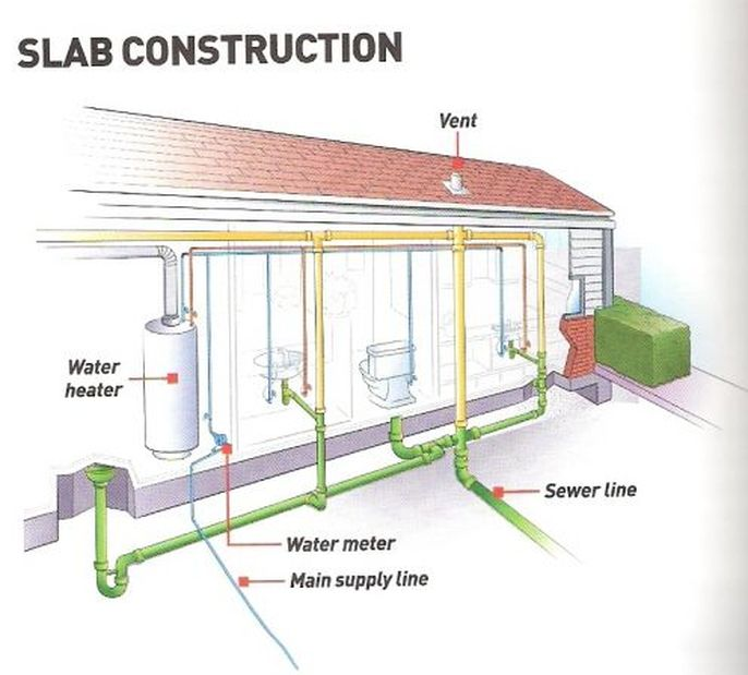 Piping System My Home Page. Rona079057 Cellcoreabs Pipe For Drainage Waste And Vent System 1 12 In X 6 Ft. Wiring. Park Mobile Home Plumbing Diagram At Scoala.co